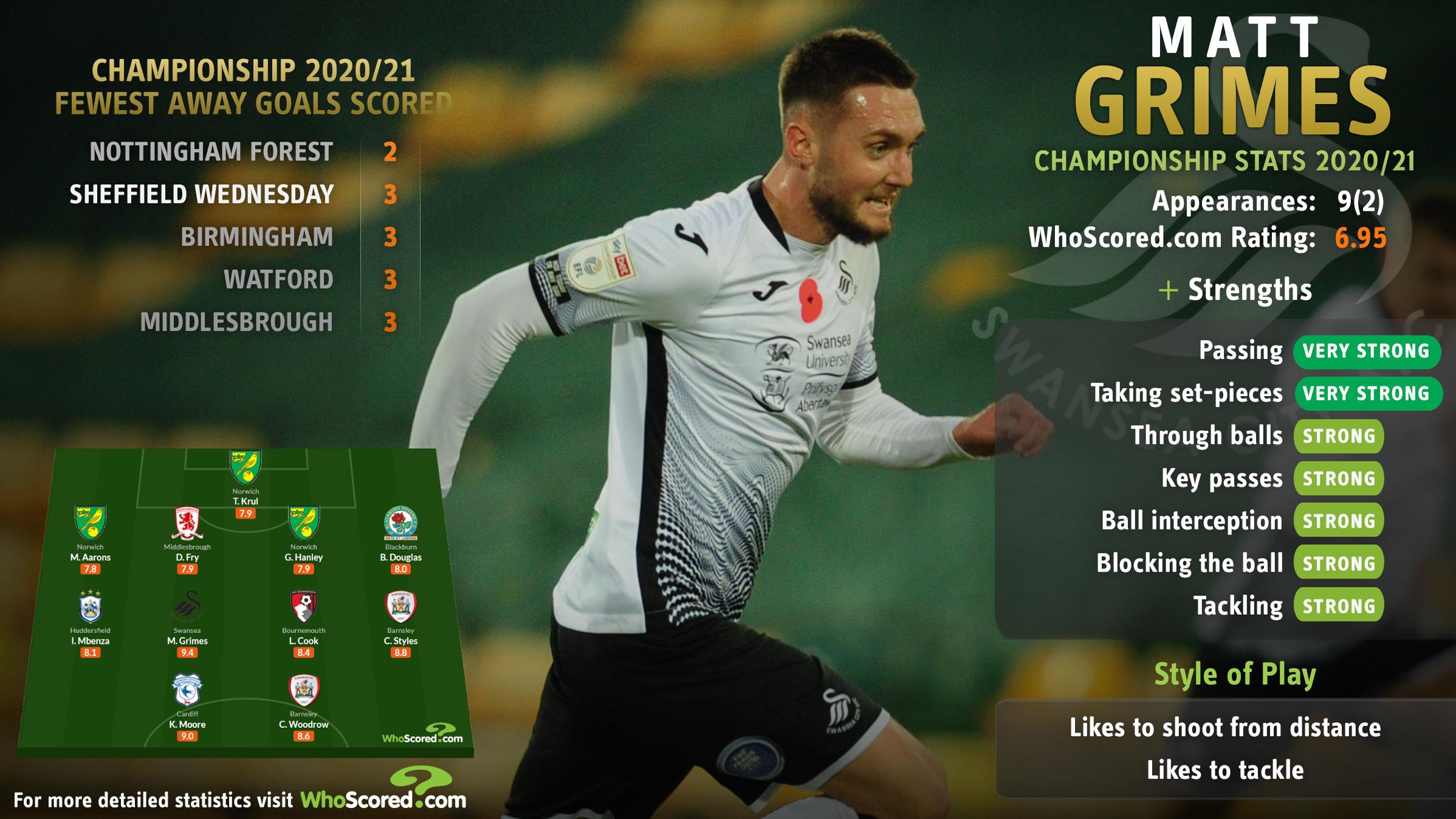 Talking Tactics | Swansea City v Sheffield Wednesday | Swansea